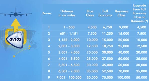 Avios-Award-Chart-Feb-1-2013
